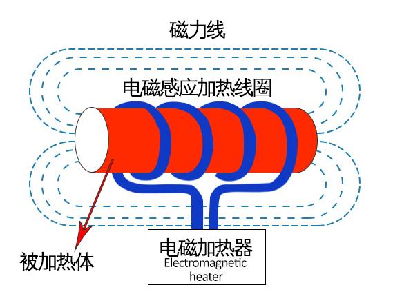 电磁加热器的原理
